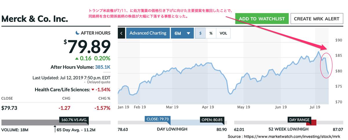 この画像はMRKの株価推移を表示しています。