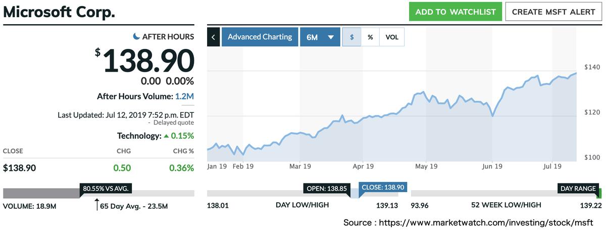 この画像はMSFTの株価推移を表示しています。