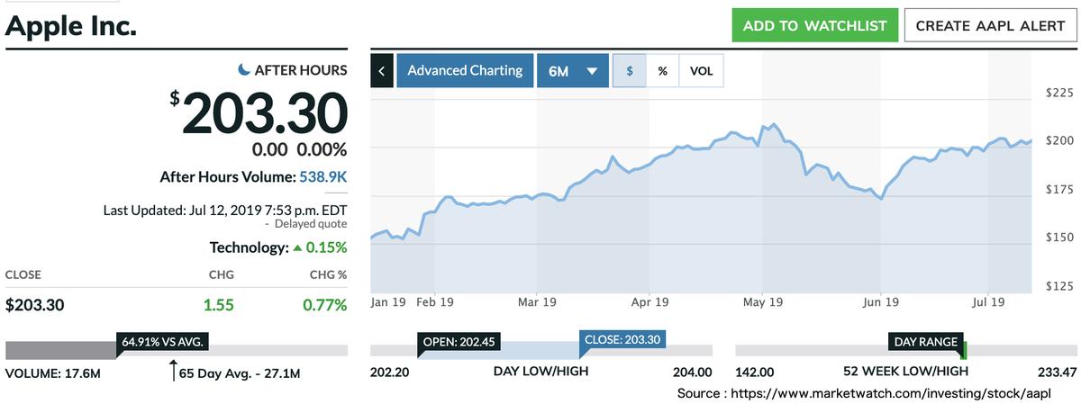 この画像はAAPLの株価推移を表示しています。