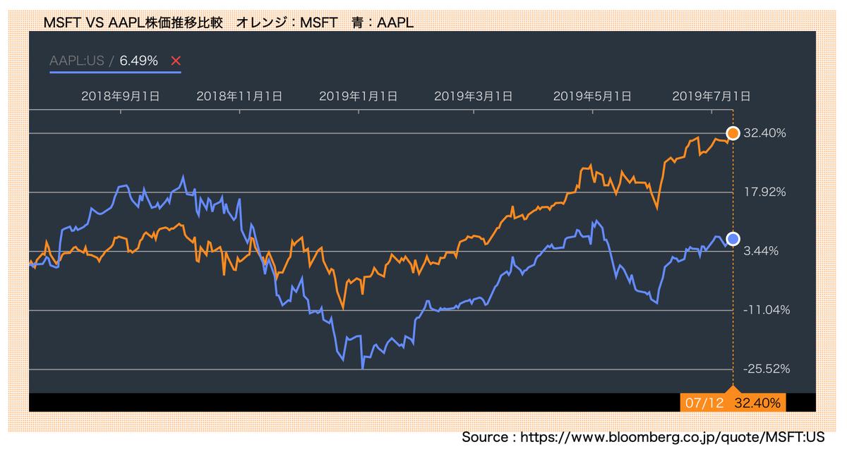 この画像はMSFTとAAPLの株価推移を比較して表示しています。