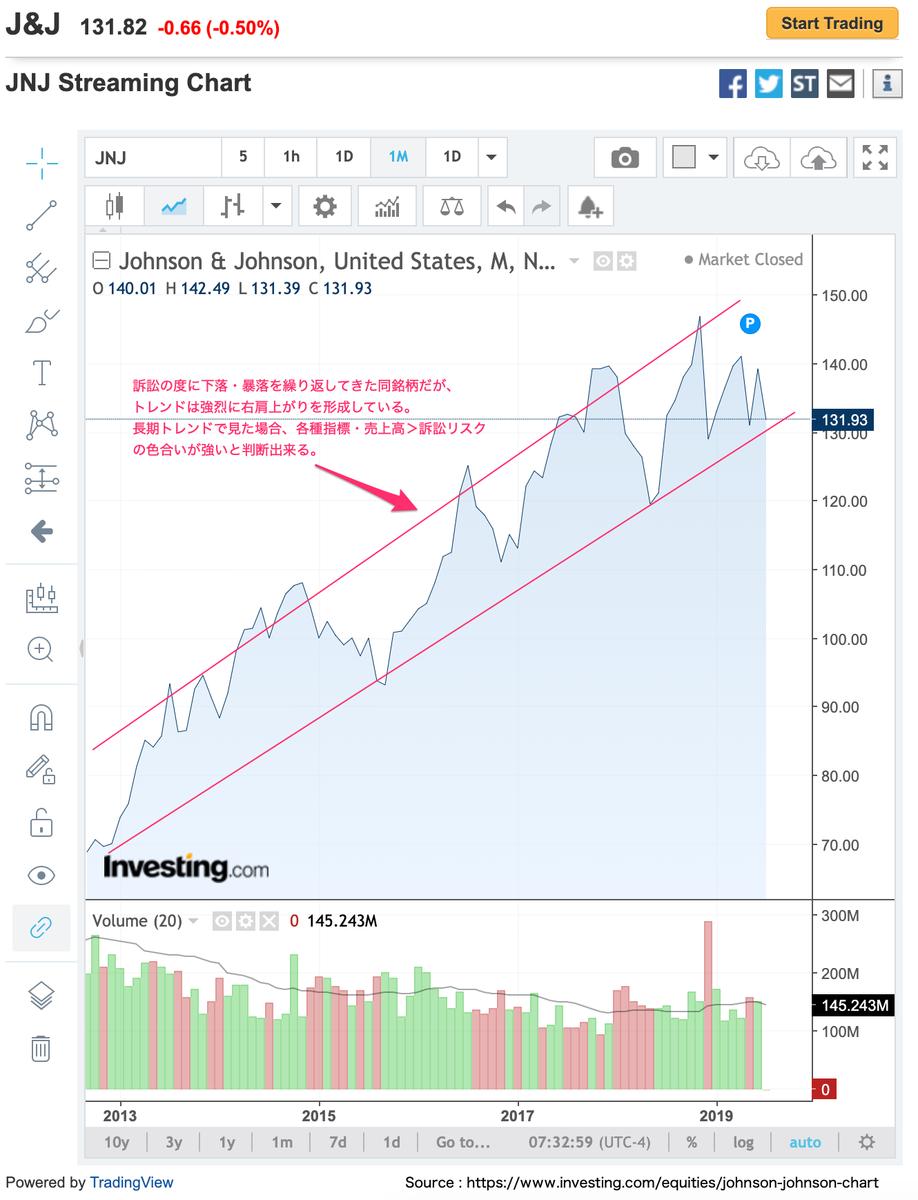この画像はJNJの株価展望を表示しています。