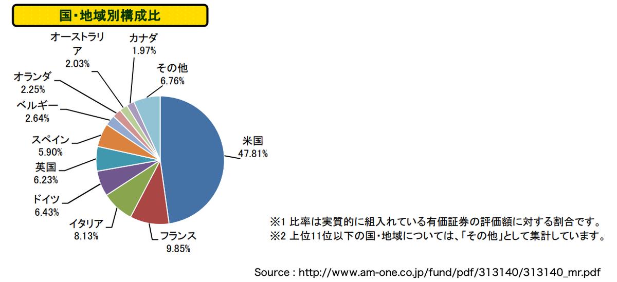 この画像はたわらノーロード先進国債券の構成グラフを表示しています。