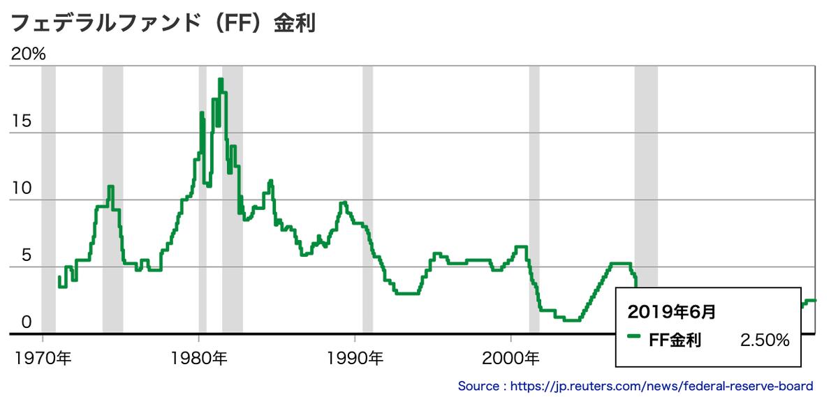 この画像はFOMCの利率推移を表示しております。