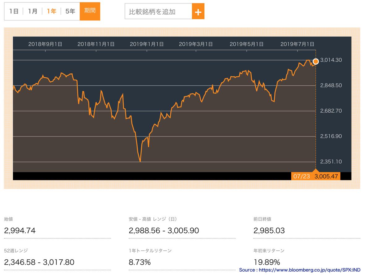 この画像はS&P500の株価推移グラフを表示しています。