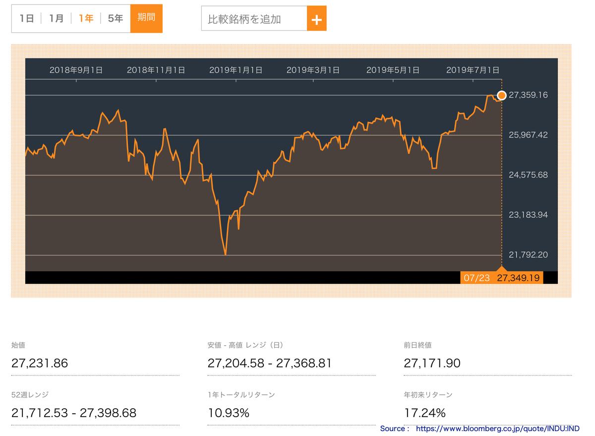 この画像はNYダウの株価推移を表示しています。