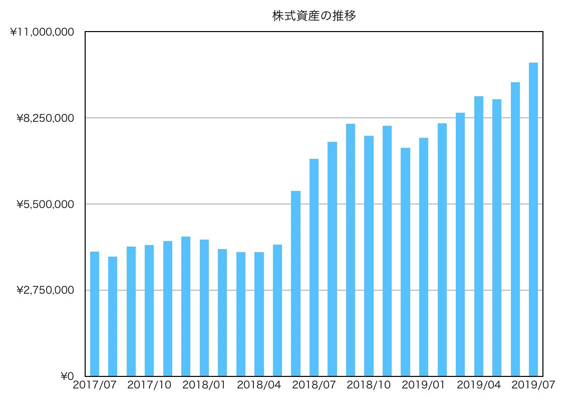 この画像は保有銘柄の資産推移をグラフにて表示しております。
