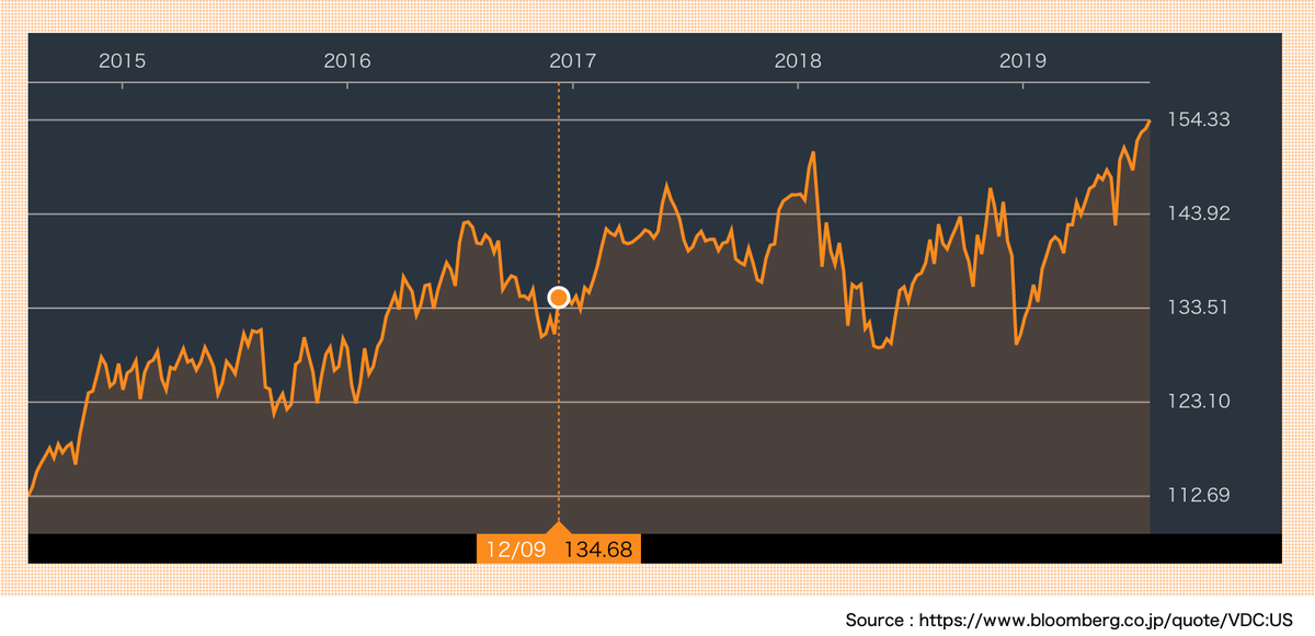 この画像はVDCの株価推移を表示しています。