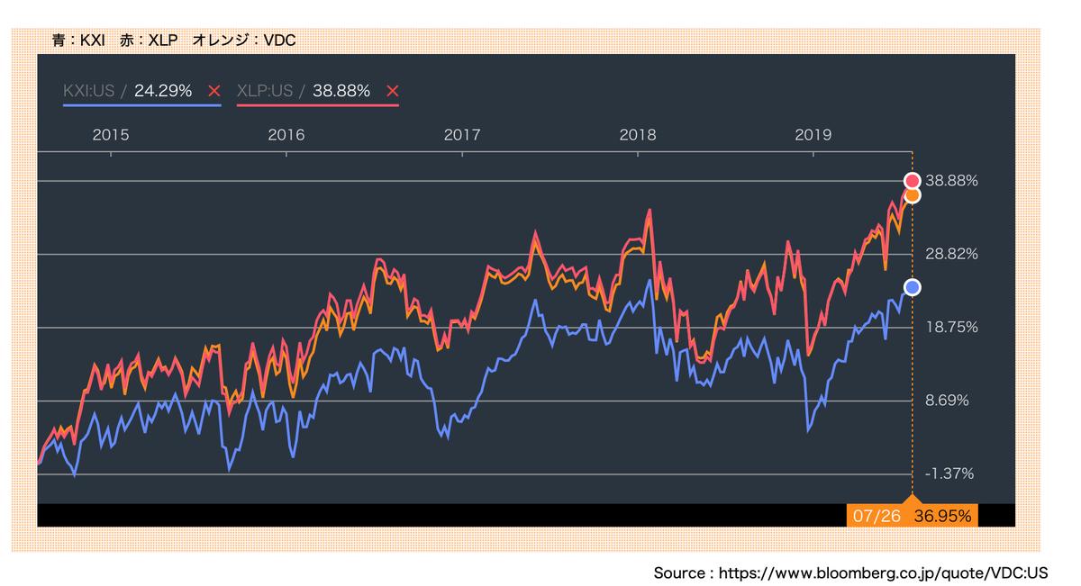 この画像はKXI、XLP、VDCの株価推移を表示しています。