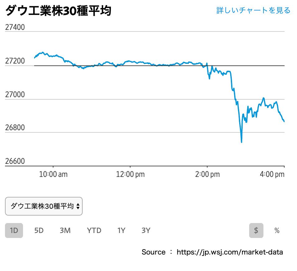 この画像は7/31相場のNYダウ株価推移です。