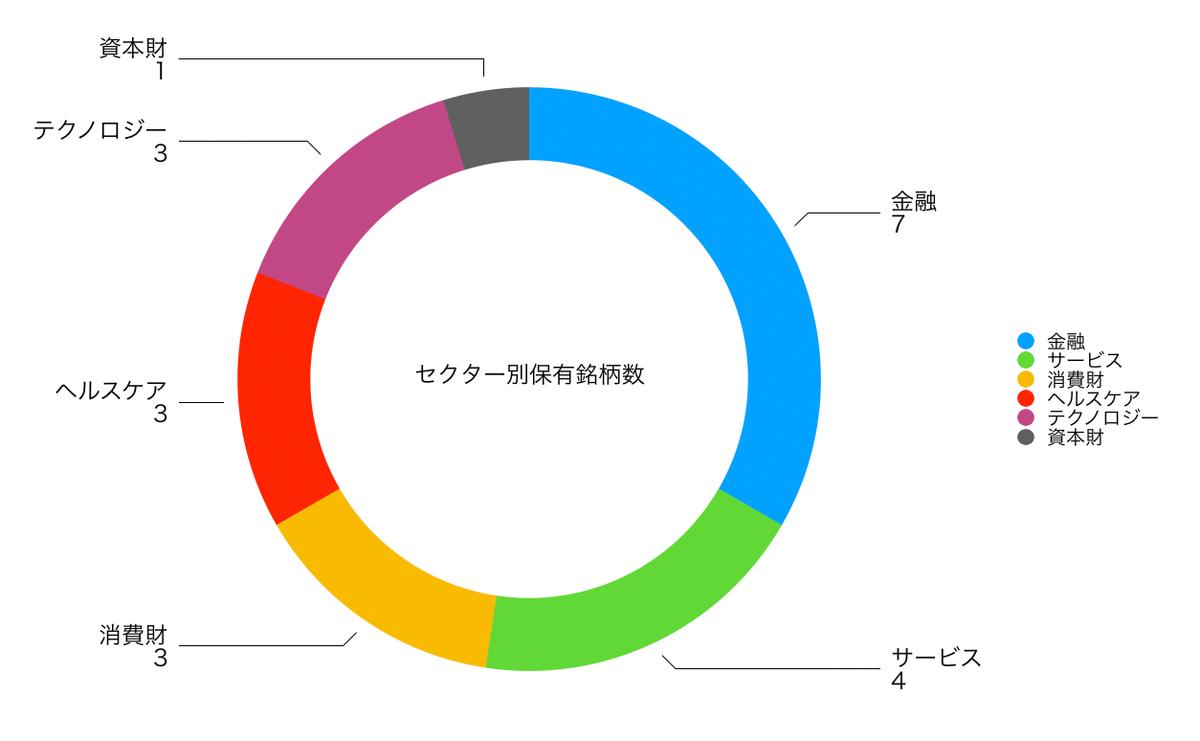 この画像は保有銘柄のセクター別保有数を表示しております。