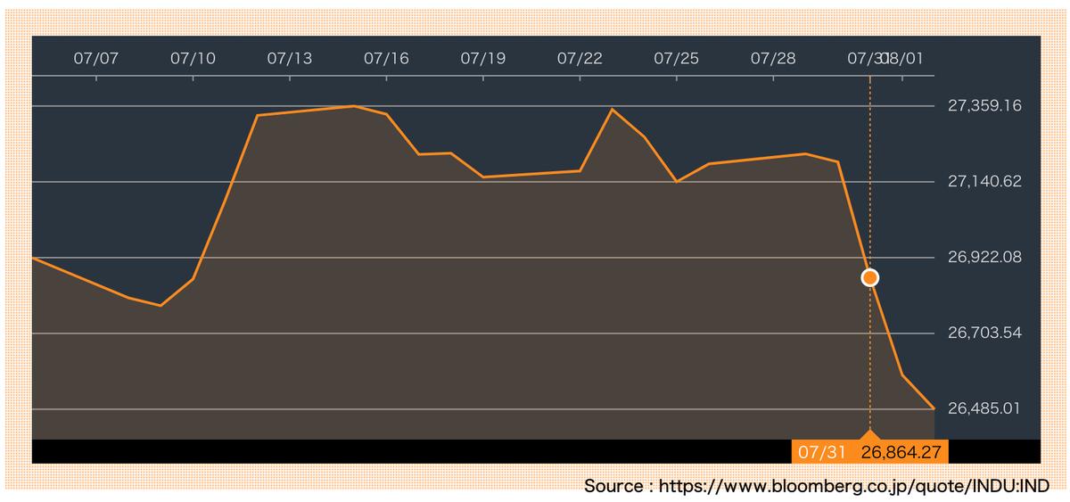 この画像はNyダウの直近1ヶ月間の株価推移です。