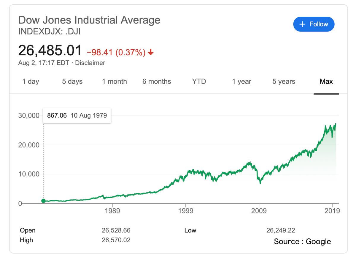 この画像はNYダウ株価で過去〜現在までの推移を表示しております。