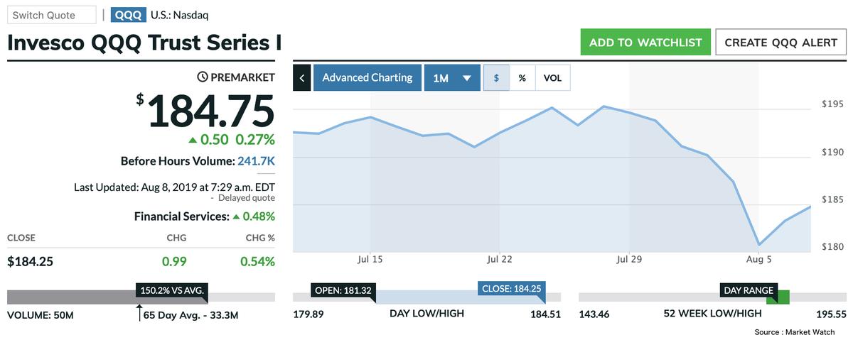 この画像はQQQの直近1ヶ月間株価推移を表示しております。