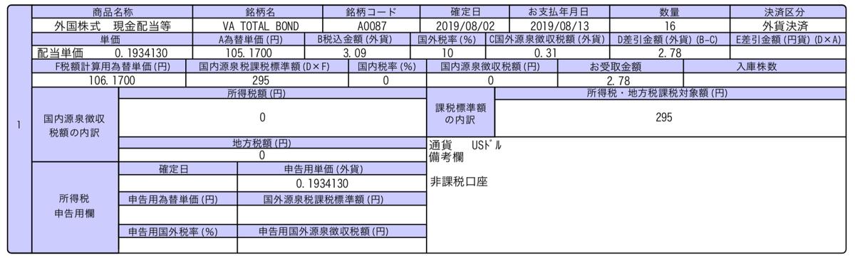 この画像はBNDの配当金受領履歴を表示しています。