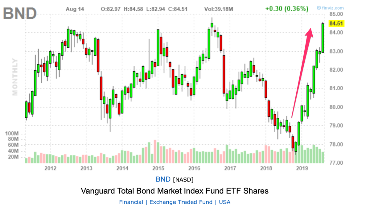 この画像はBNDの株価推移を表示しております。