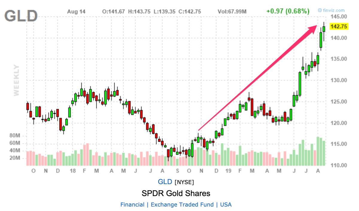 この画像はGLDの株価推移を表示しています。