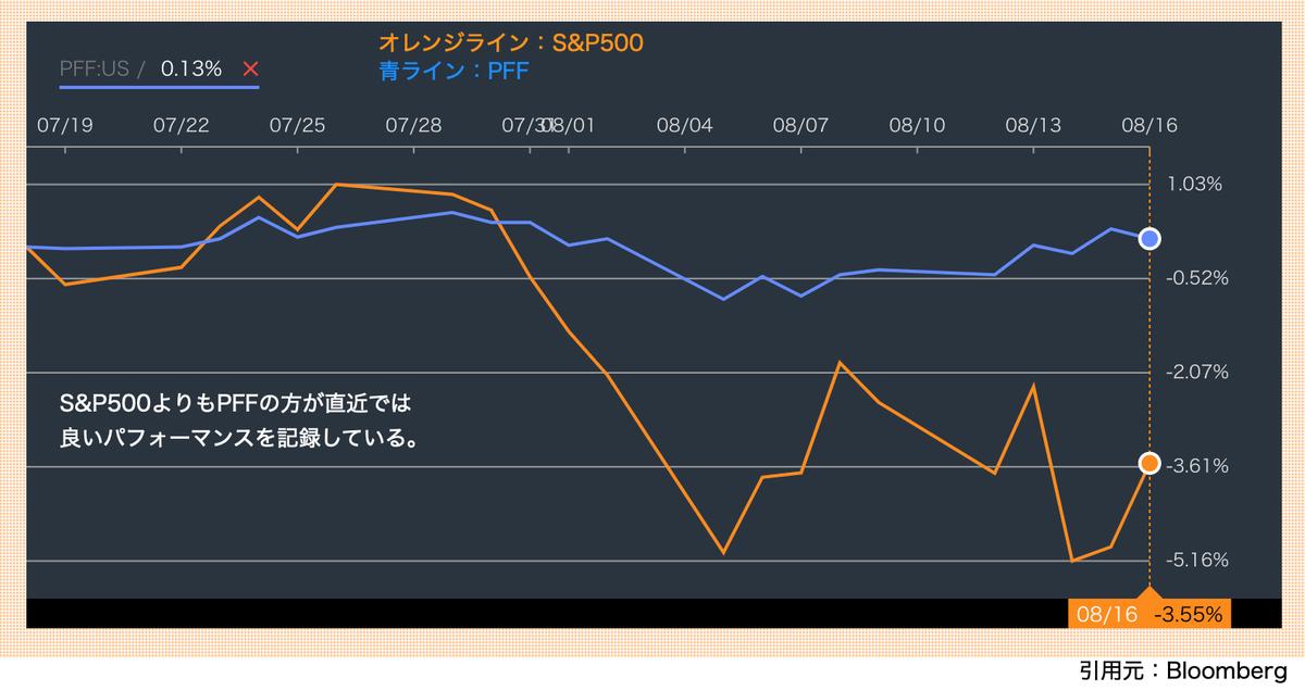 この画像は、S&P500対PFFの株価推移を比較した画像です。