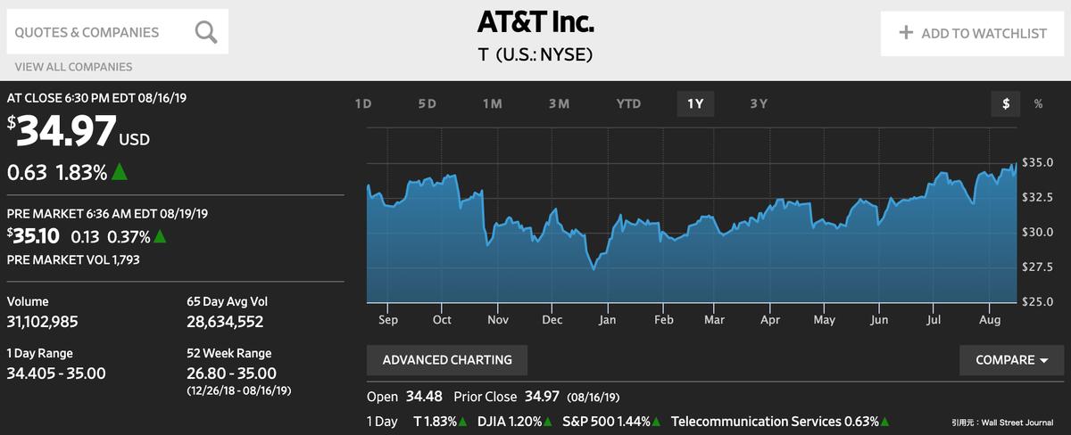 この画像はTの株価推移を表示しています。