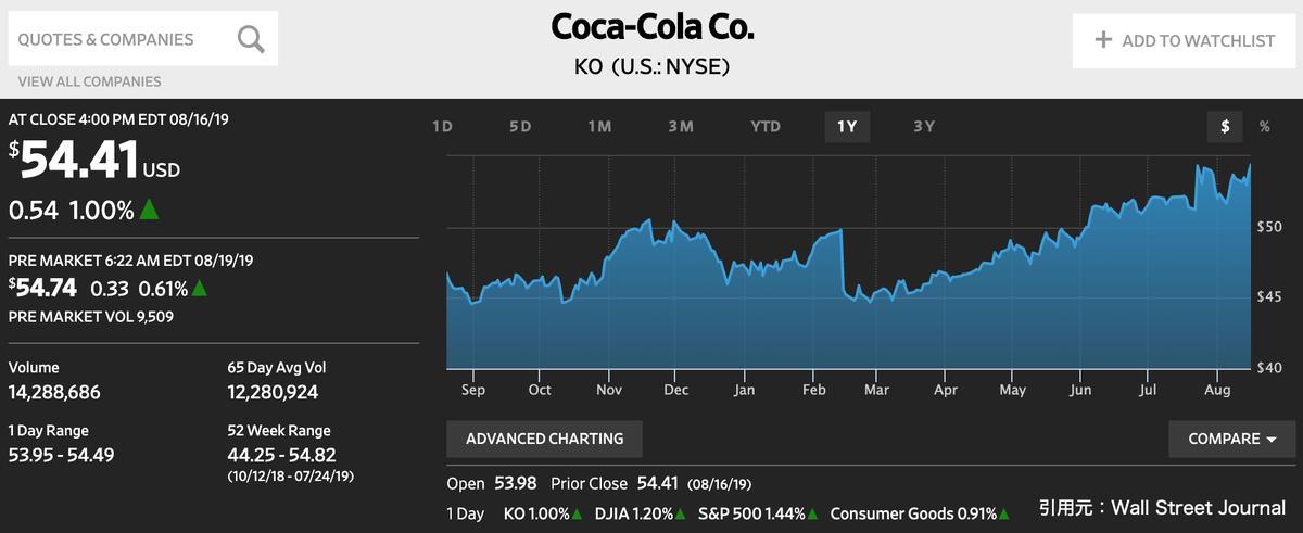 この画像はKOの株価推移を表示しています。