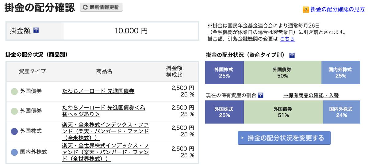 この画像はiDeCoの掛金配分を表示しております。