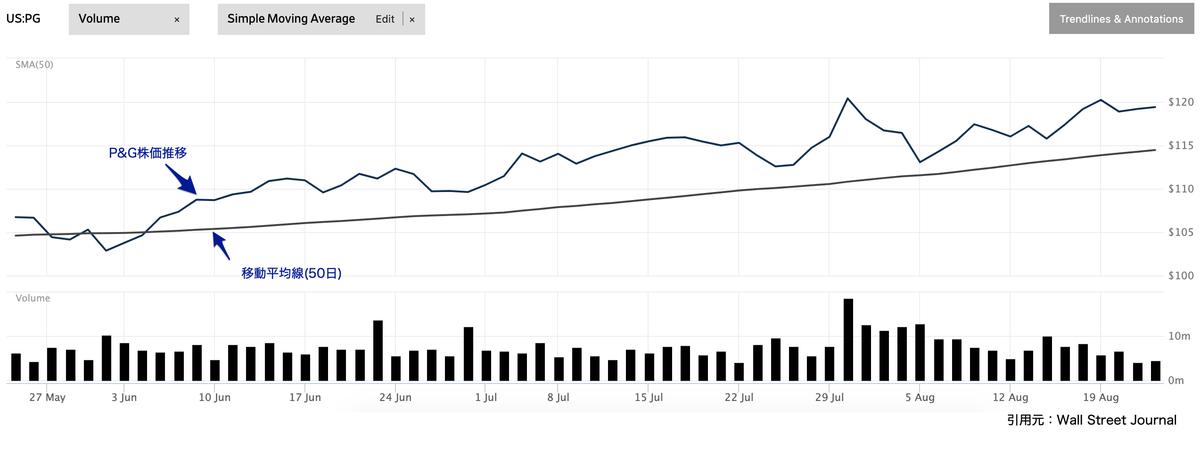 この画像はP&Gの株価推移を表示しております。