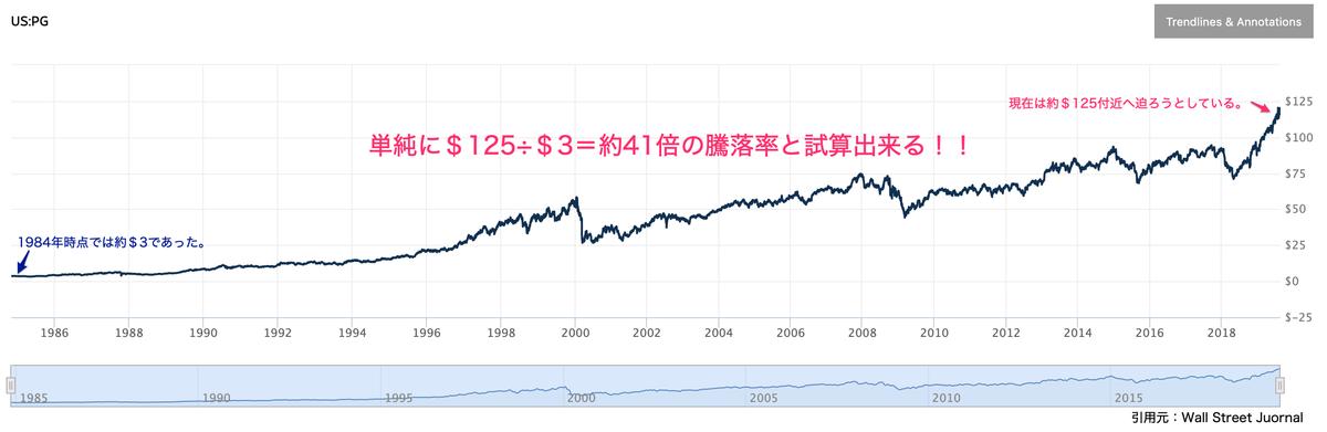 この画像は&Gの過去〜現在までの株価推移を表示しております。