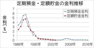 この画像は金利の推移をグラフで表示しております。