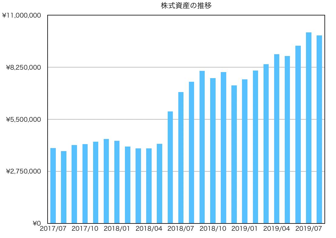 この画像は資産推移グラフを表しています。