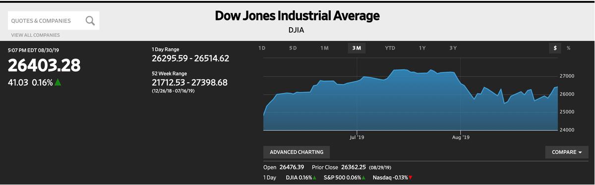 この画像はNYダウの過去1ヶ月間の株価推移を表示しております。