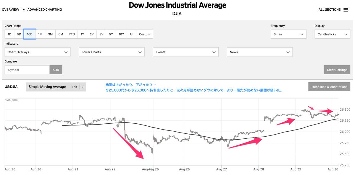この画像はNYダウの株価乱高下を起こした記録を表示しております。