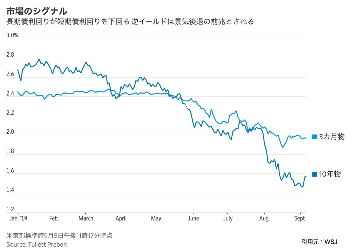 この画像は短期債と長期債の利率をグラフで比較表示しております。