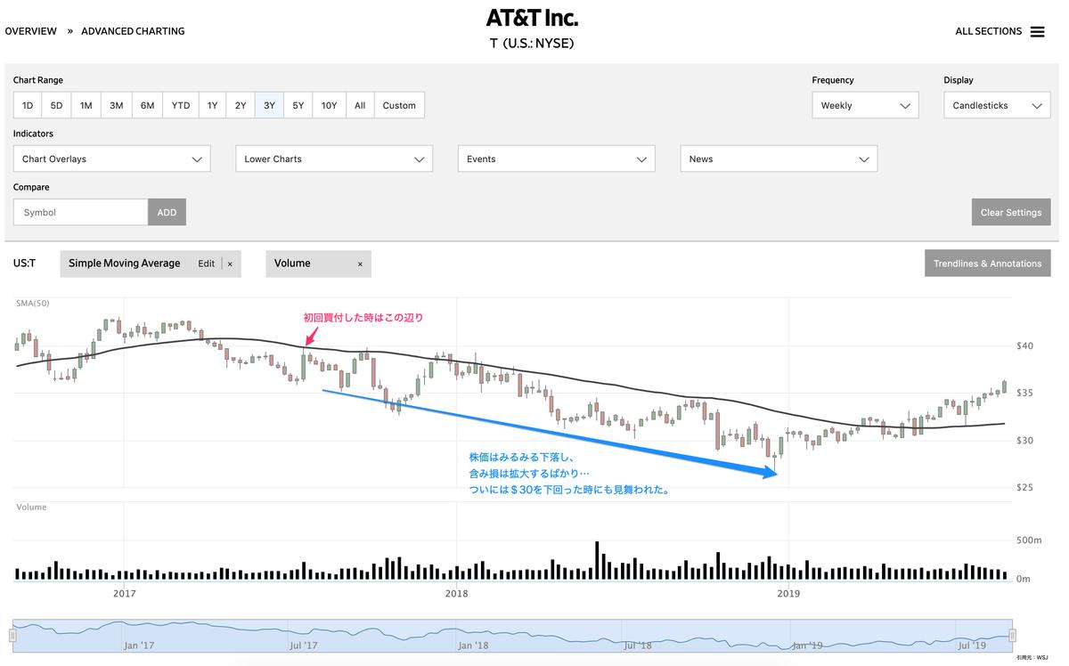 この画像はAT&Tの株価推移を表示しております。