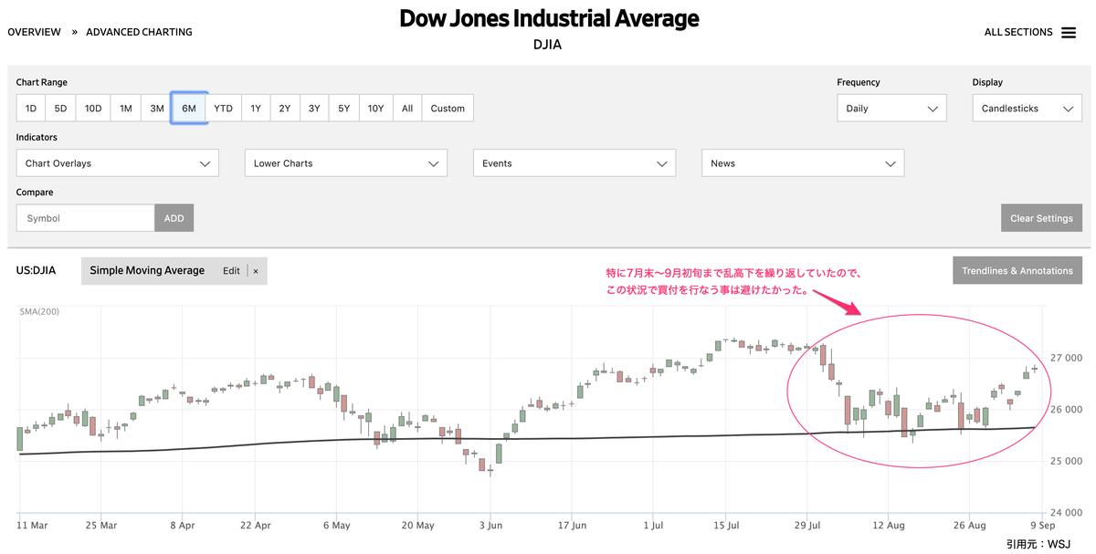 この画像はNYダウの株価推移を表示しております。
