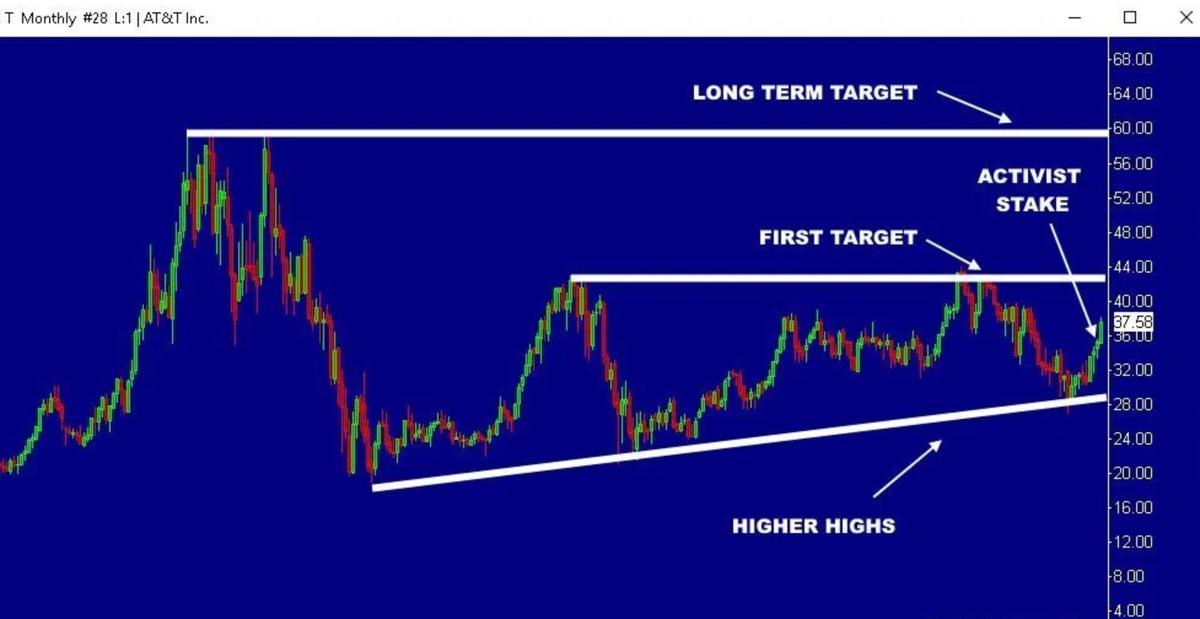 この画像はAT&Tの過去〜現在までの株価推移を表示しており、ターゲットポジションが$60へ設定されている事を表示しております。