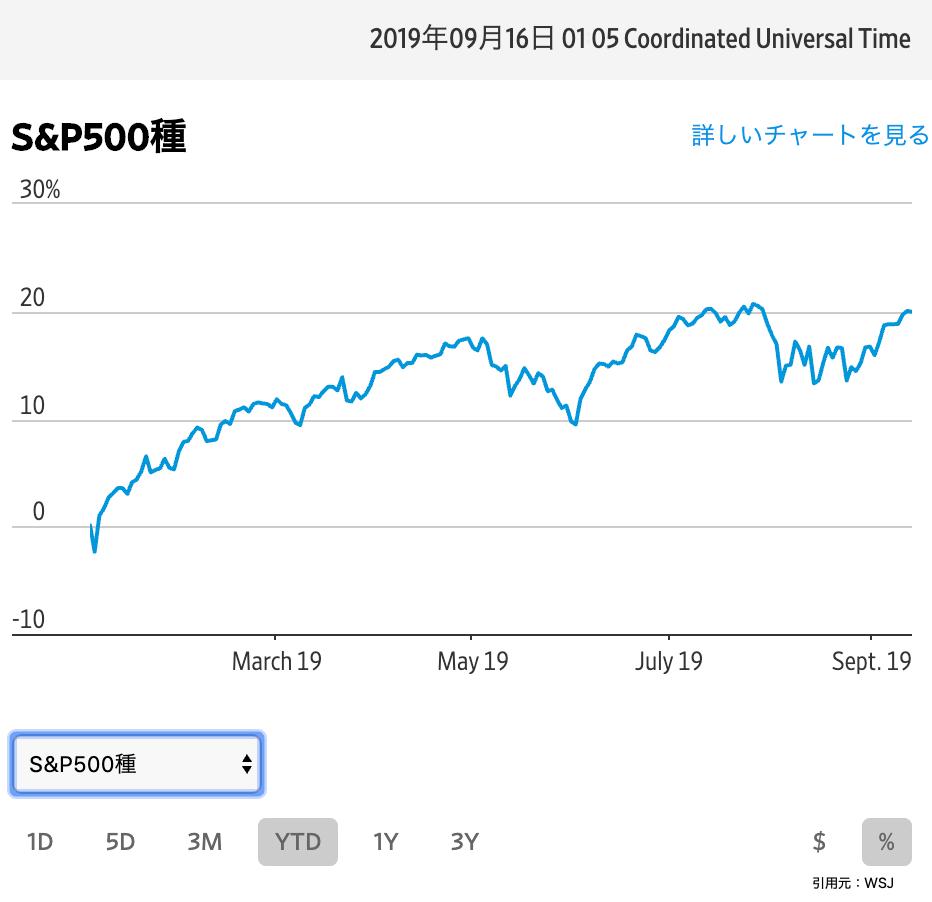 この画像はS&P500の%推移を表示しております。