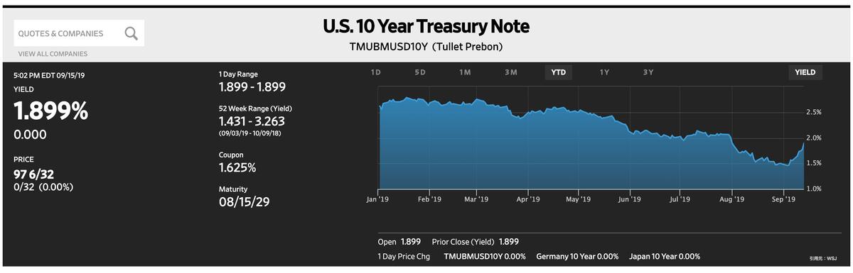 この画像は米国10年債の利回り推移を表示しております。