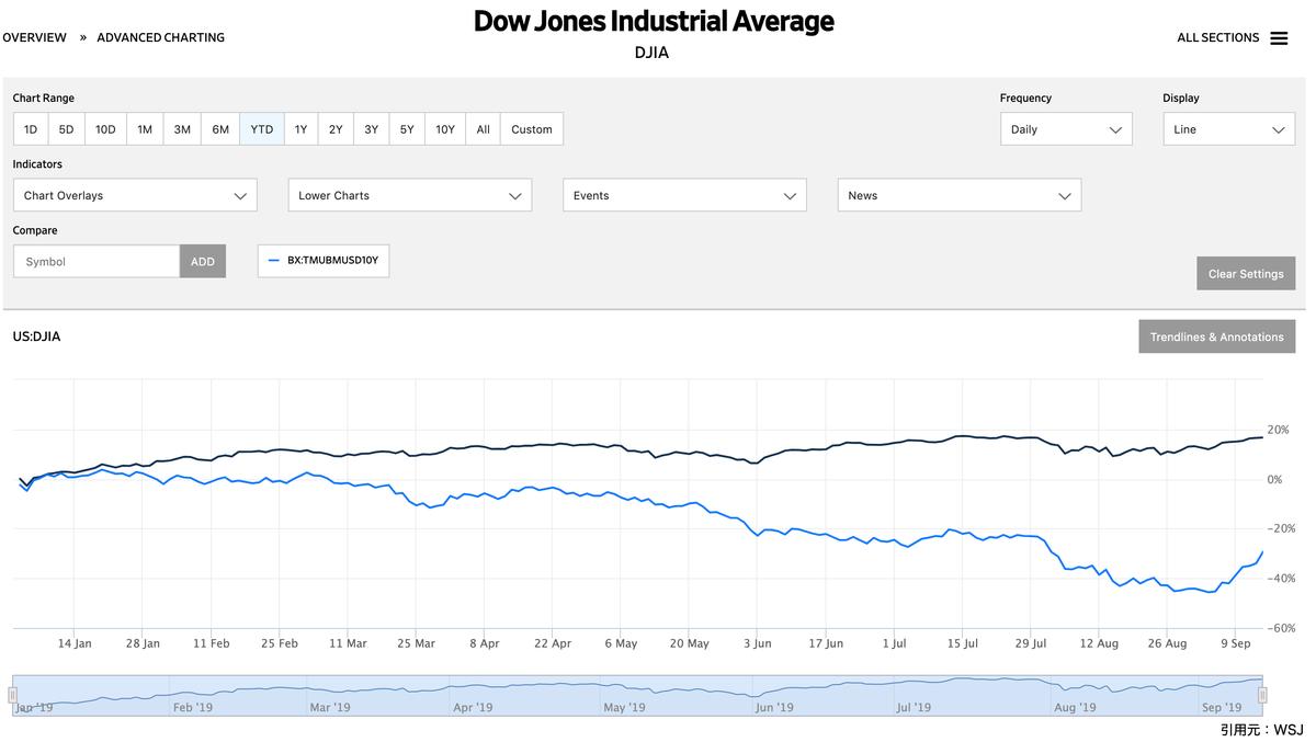 この画像はNYダウ×米国10年債利回りの対比率推移を表示しております。