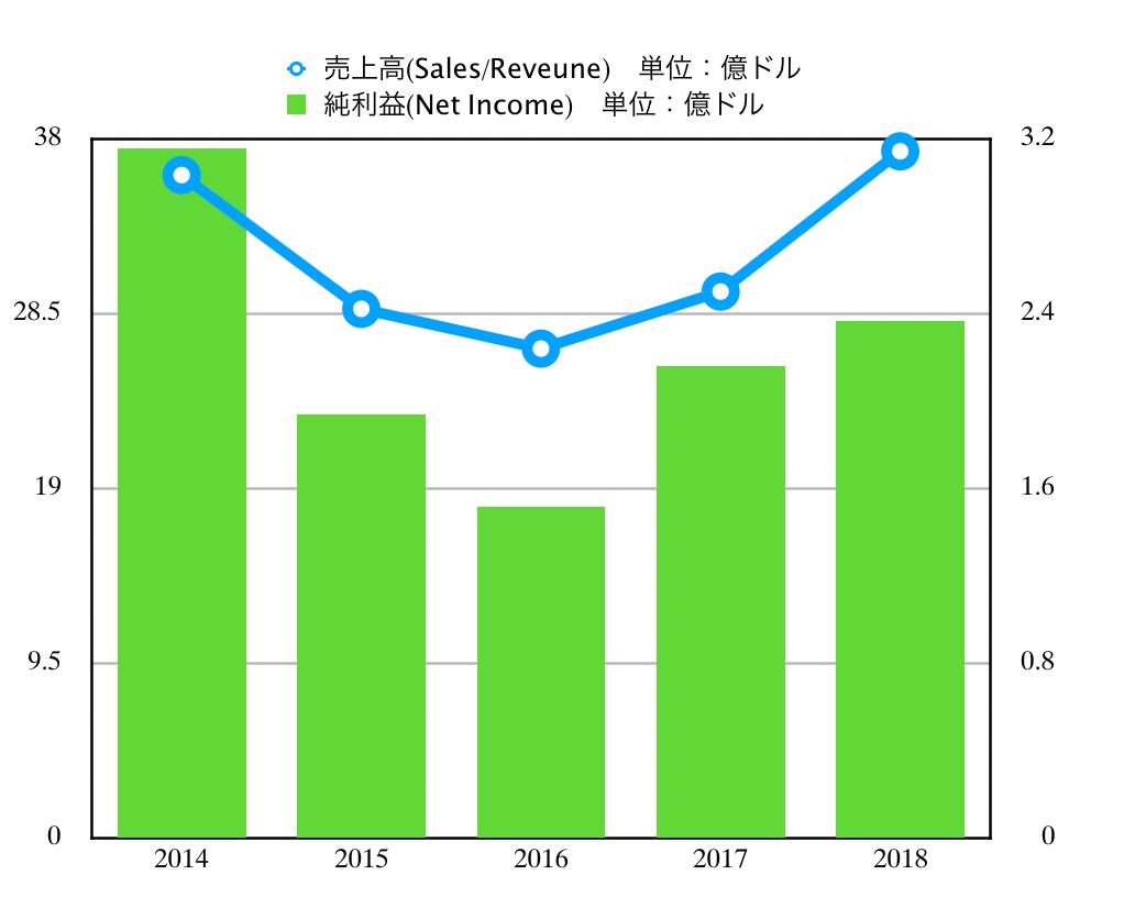 この画像はDEの売上高&純利益推移を表示しております。