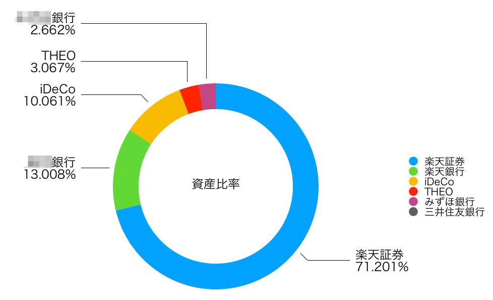 この画像は自身の資産比率をグラフ化したものを表示しております。