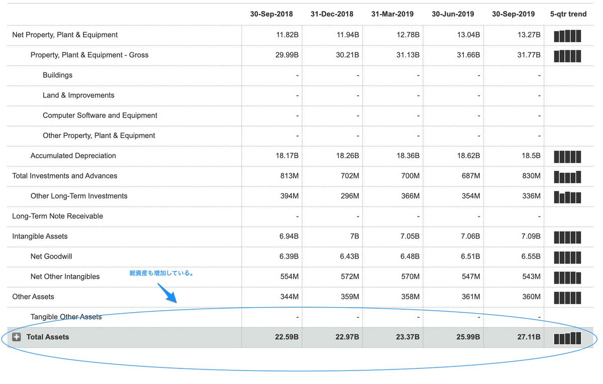 この画像はWMの財務諸表②です。