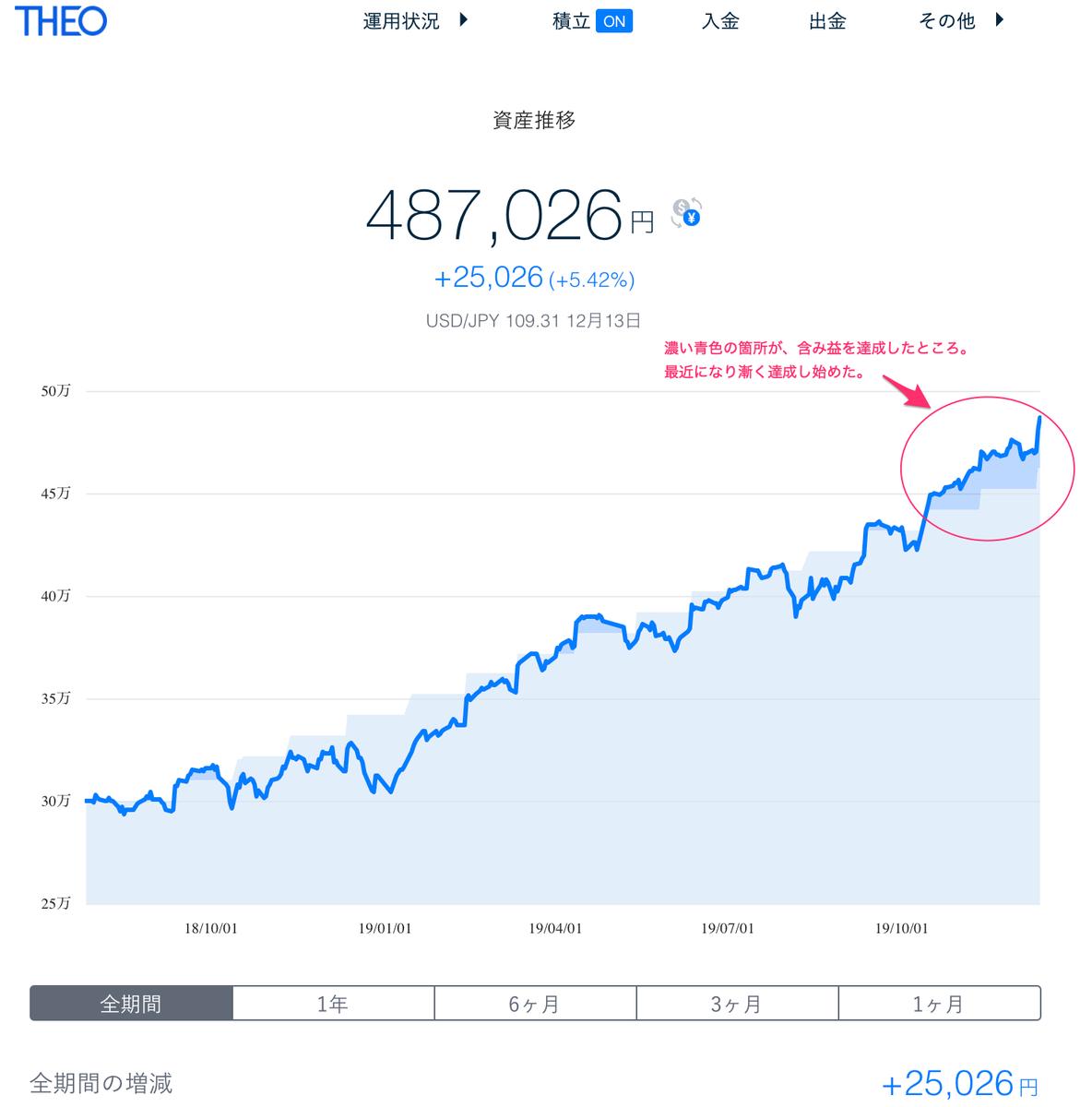 この画像はTHEOの資産推移を表示しております。