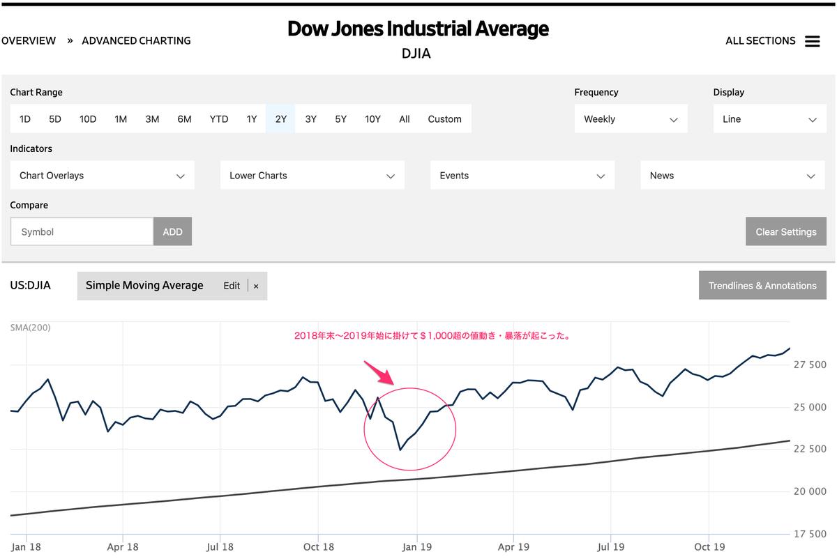 この画像は過去のDJIA株価について振り返り、言及しております。