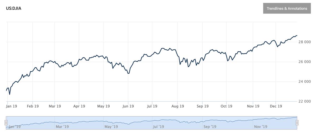 この画像はNYダウの1年間の騰落グラフを表示しております。