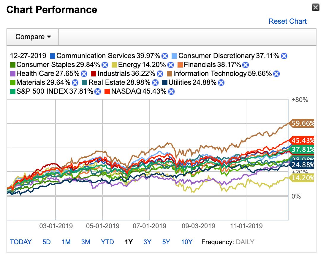 この画像はFidelity.comより得たセクター別の騰落率を表示しております。