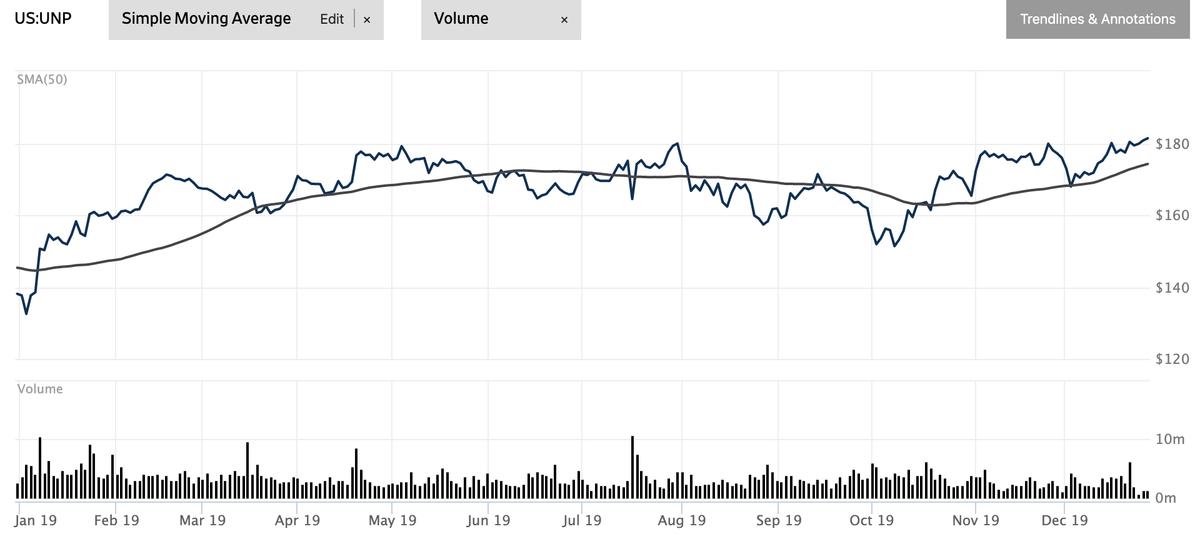 この画像はユニオン・パシフィックの株価推移を表示しております。