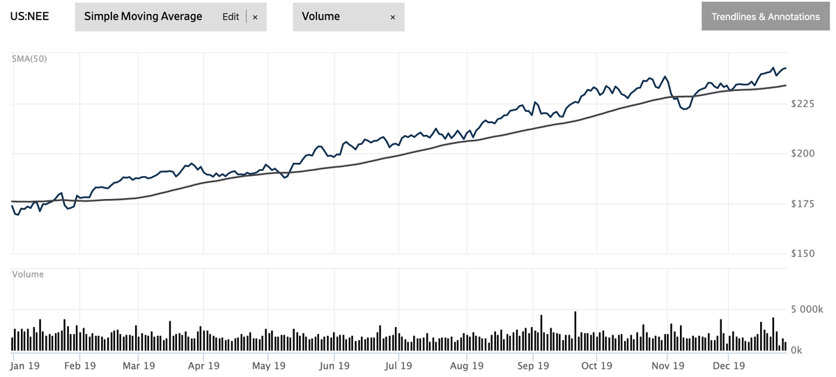 この画像はネクステラ・エナジーの株価推移を表示しております。