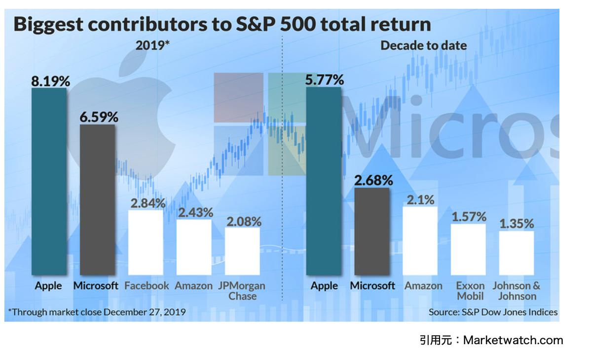 この画像は10年間と2019年の1年間で騰落率の大きかった企業をグラフ化しております。