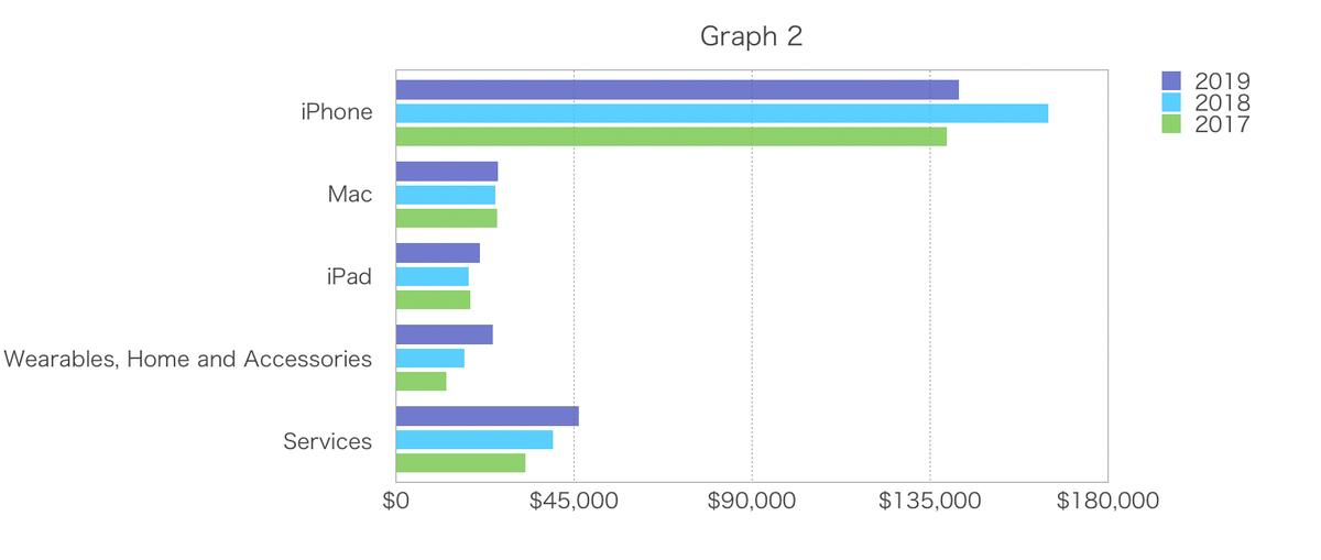 この画像はアップルのプロダクト別グラフ②です。