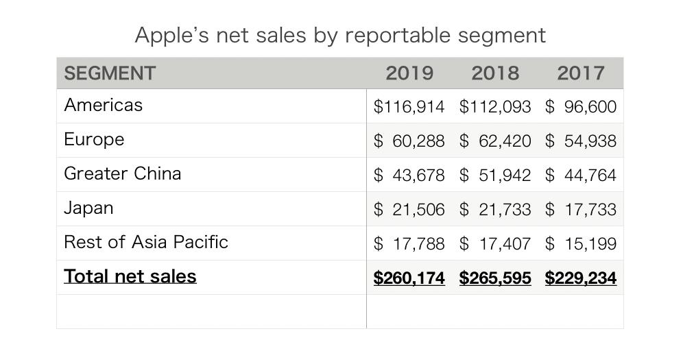 この画像は各国別のアップル製品売上集計表です。