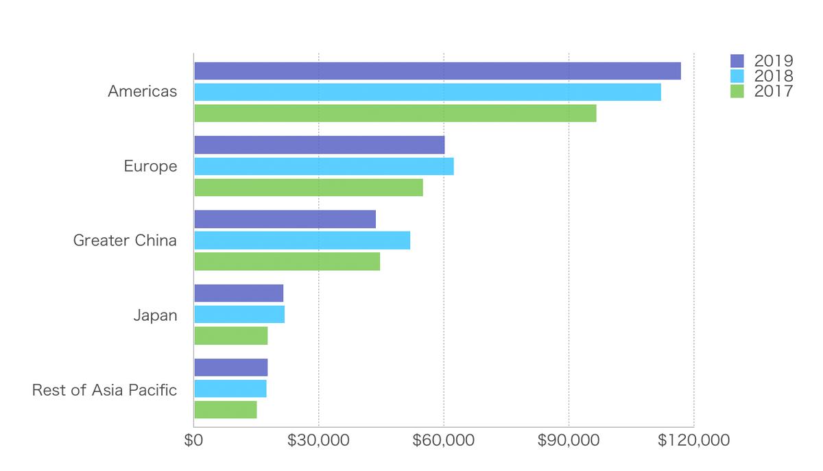 この画像は国別売上集計をグラフ化したものです。
